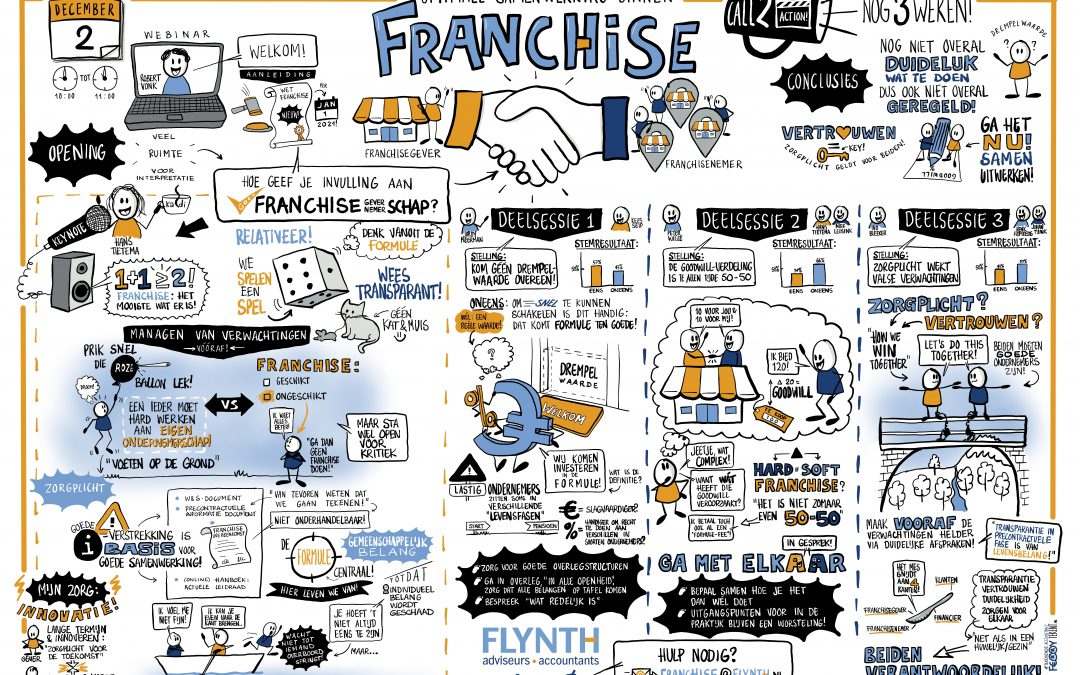 Visual Recording Flynth Webinar Franchise