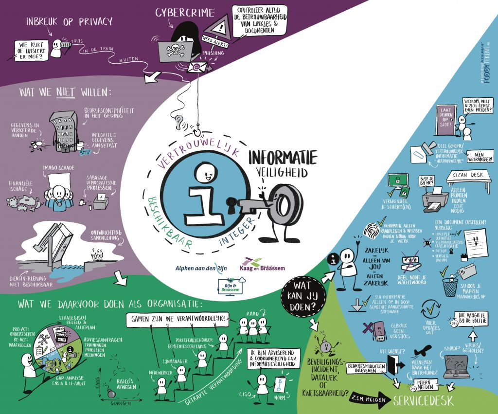 Informatieveiligheid BVO Rijn & Braassem