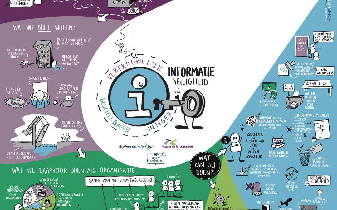 Visualisatie Informatieveiligheid gemeenten