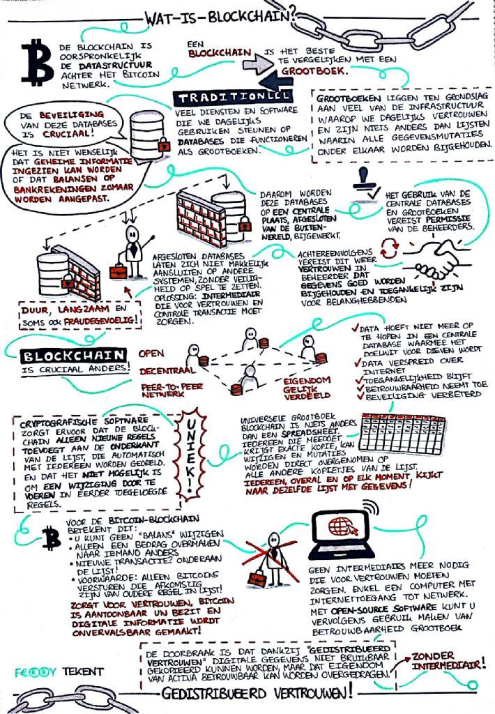 Blockchain_explained